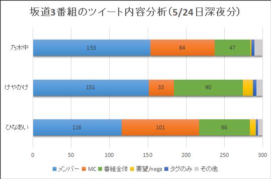 坂道3番組のツイート内容分析(5月24日深夜分)