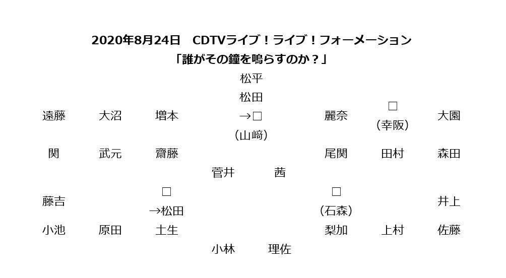 欅坂46の「CDTVライブ!ライブ!」での「誰がその鐘を鳴らすのか?」のフォーメーション