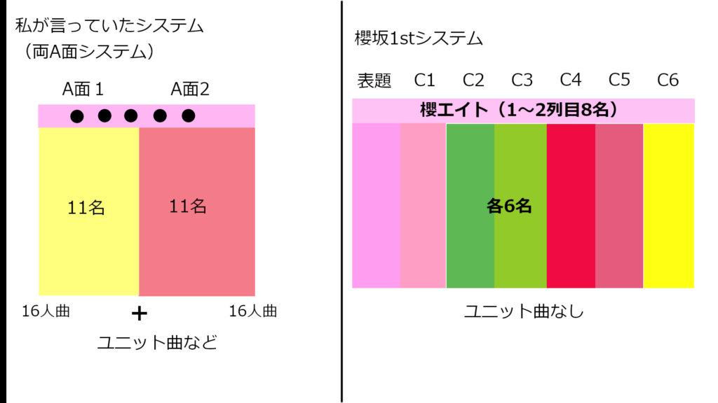 両A面システムと櫻坂システムの比較